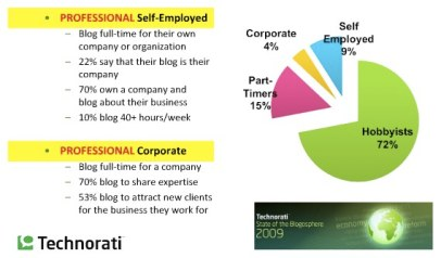 2009 State Of The Blogosphere - Corporate Blogging