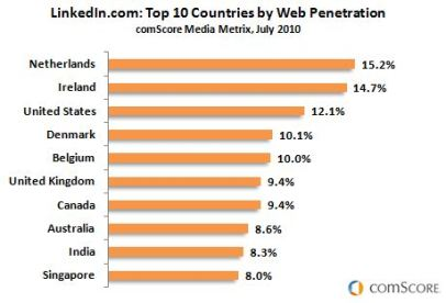 LinkedIn's global market penetration
