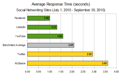 LinkedIn Q3 Social Media Response time